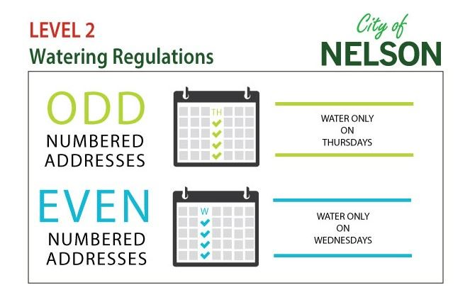 Watering-Days_assigned_City_Level_2
